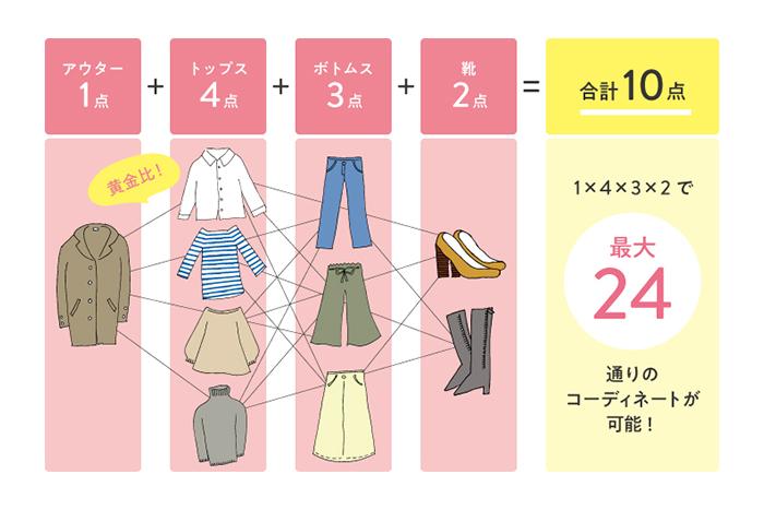 金川文夫さんに聞く<前編> 10着で24通りのコーデが組める洋服整理の黄金比率!